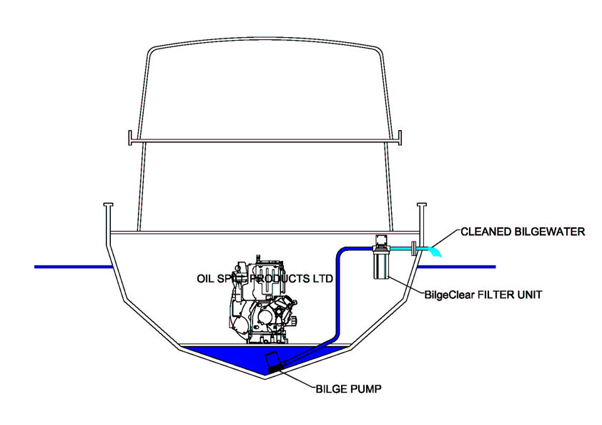what is a bilge even   terms explained part 1